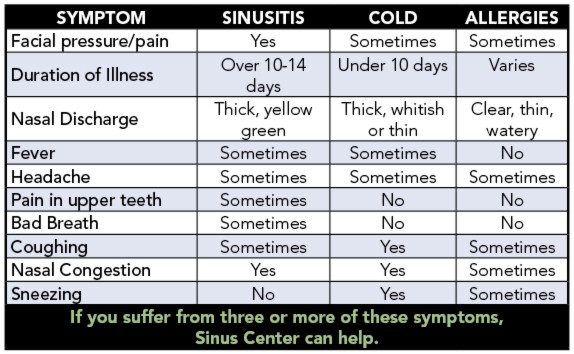 Symptoms, Signs of Sinus Infections