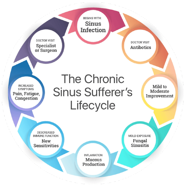 Sinus Infection Side Effects