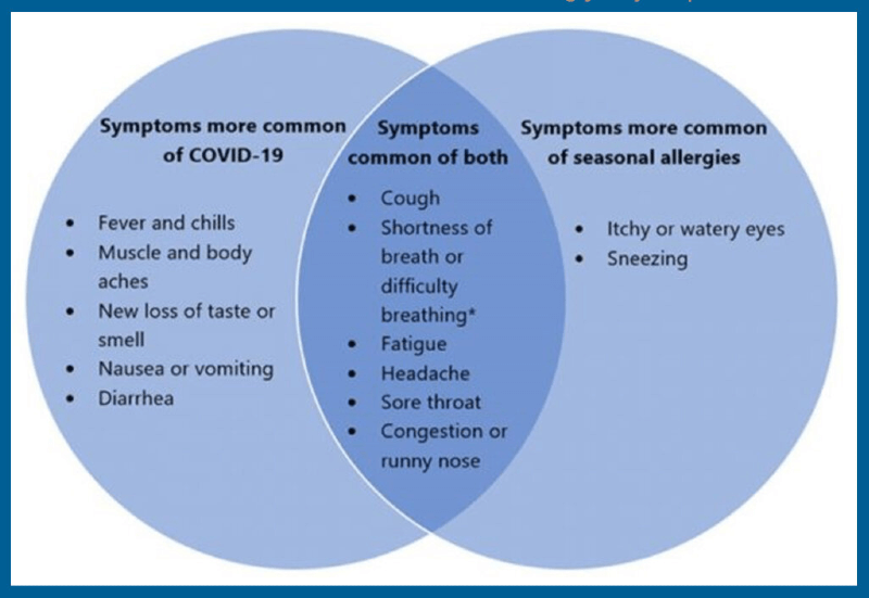 What is the difference between sinus pain and covid-19